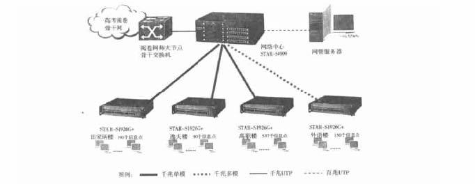 双绞线连接各网络教室的