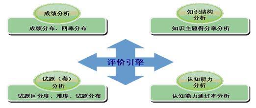 评价分析流程图